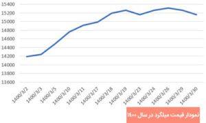 نمودار قیمت میلگرد در خرداد 1400