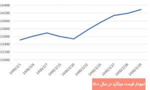 نمودار قیمت میلگرد در اردیبهشت 1400
